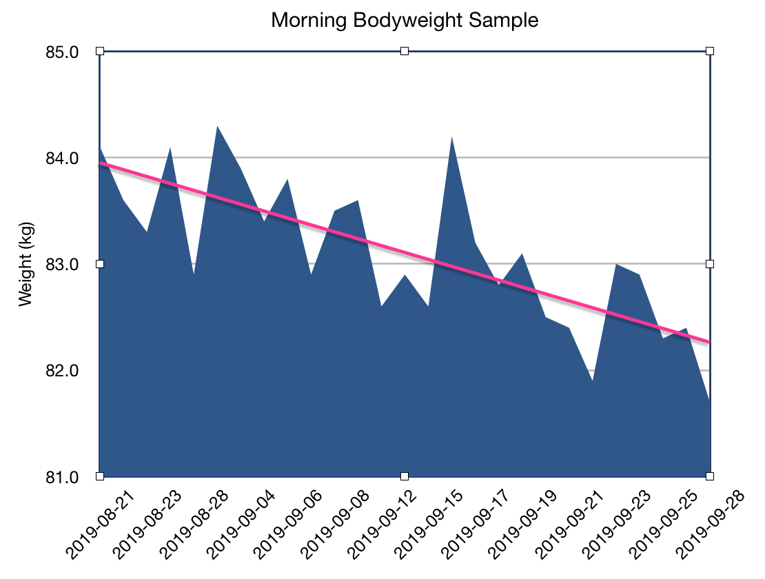 Morning Body weight Sample Graph